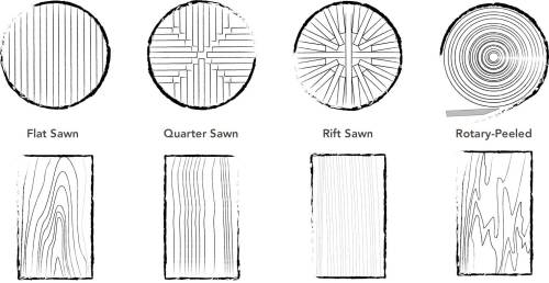 small resolution of diagram showing the four most common wood cut types and lumber flat sawn quarter