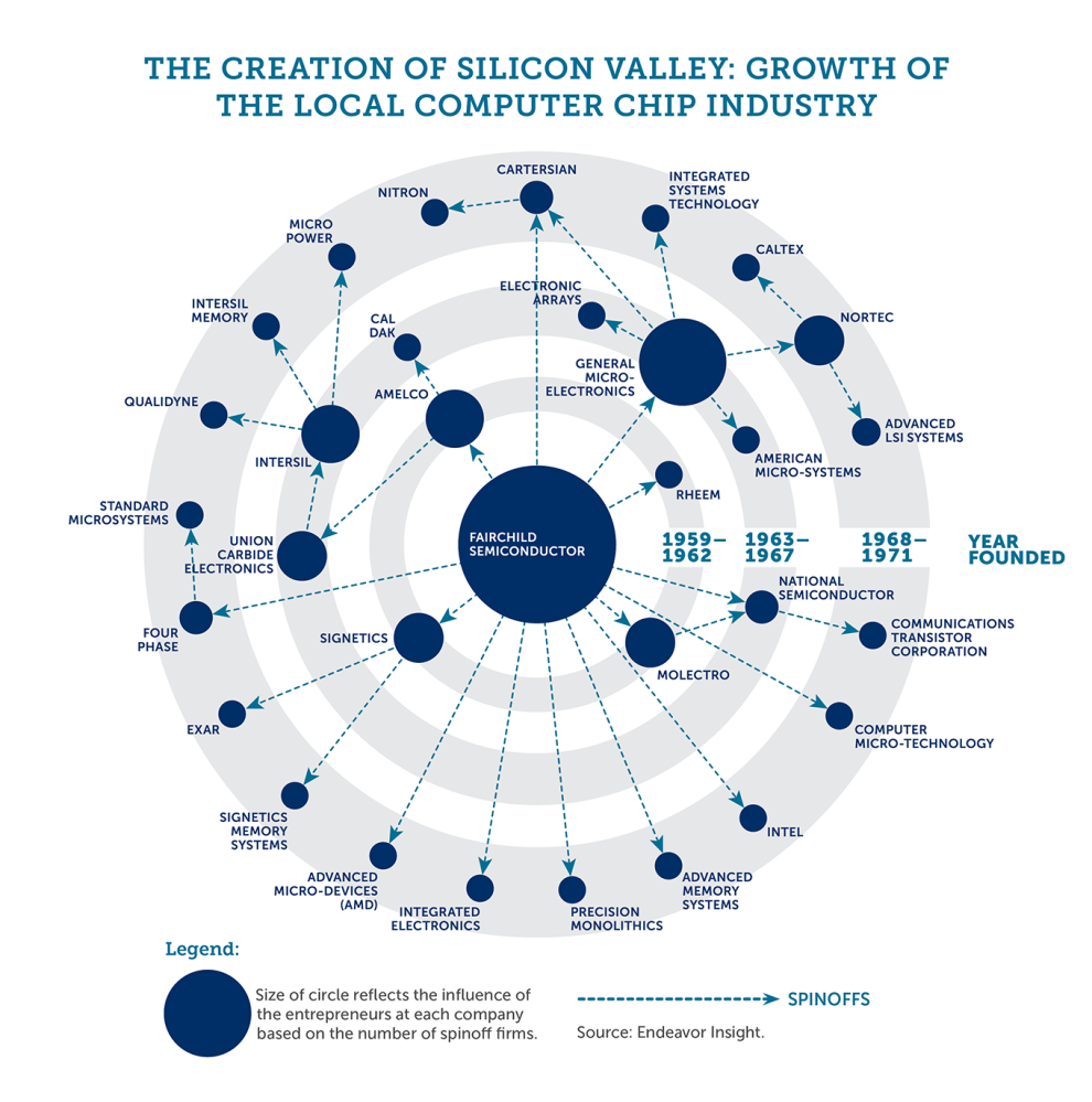 https://i0.wp.com/silicon-valley-history.com/img/Shockley_generic_silval_companies.png