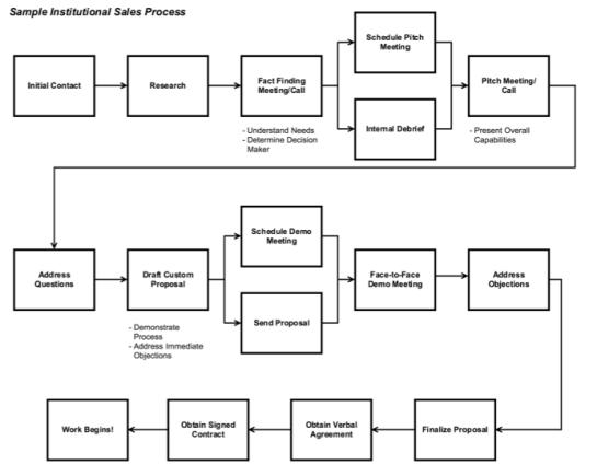 Sample sales process trep tip