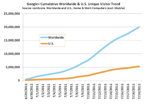 Comscore google plus total users