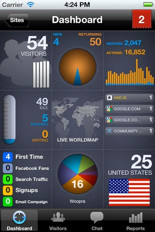 Woopra new iPhone dashboard