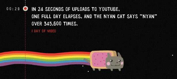 YouTube  One Hour Per Second