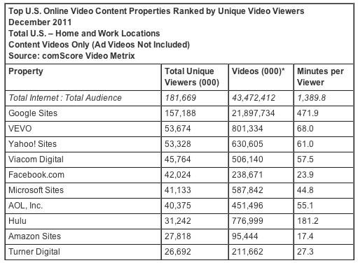 ComScore Releases December 2011 U S Online Video Rankings  comScore Inc
