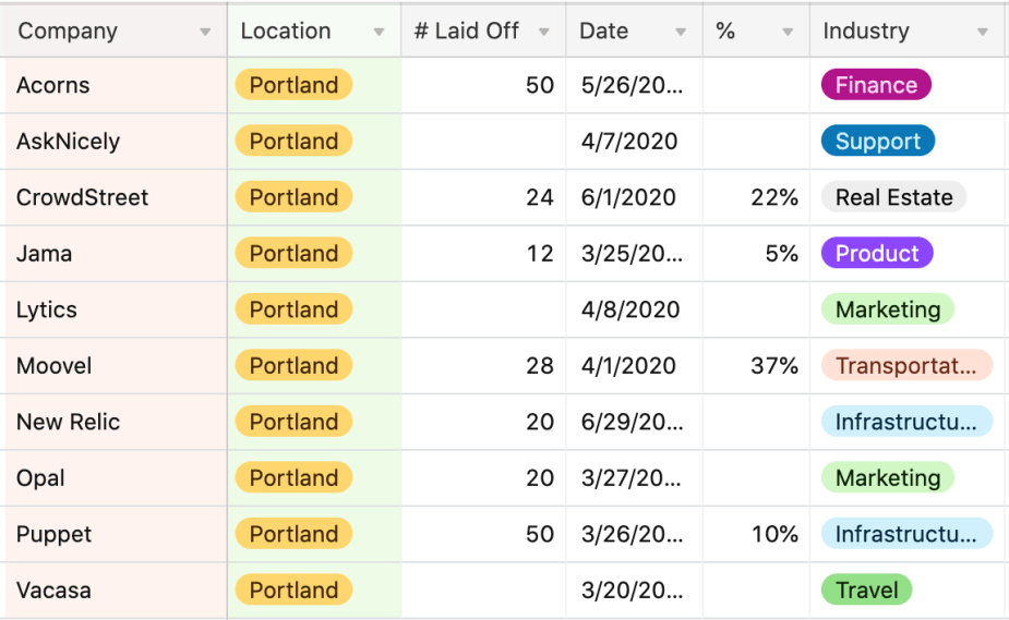 Screenshot of Portland, Oregon, startup layoffs, currently