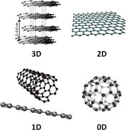 Fabrication and evaluation of two-dimensional nanostructures