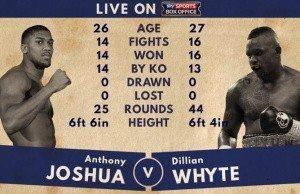 Anthony Joshua vs Dillian Whyte stream live free
