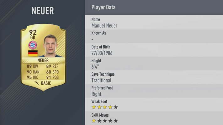 Manuel Neuer is one of the Fifa 17 top 10 best goalkeepers