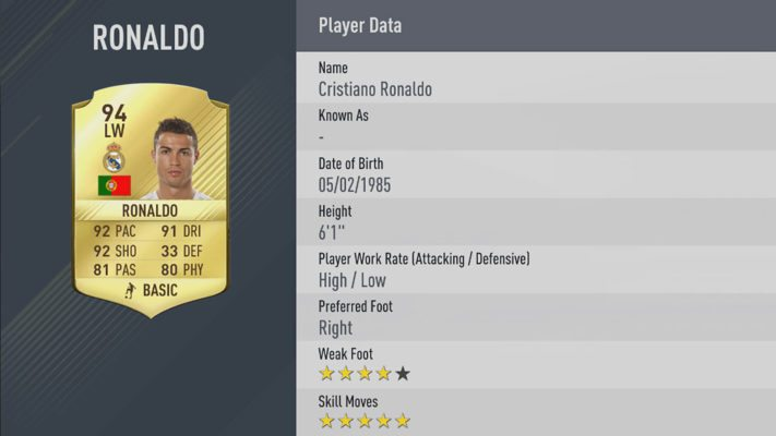 Cristiano Ronaldo is one of the FIFA 17 best players by Overall rating (Top 50) Revealed!