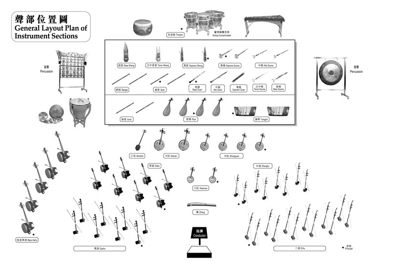 The many types of Orchestras…and how they have evolved