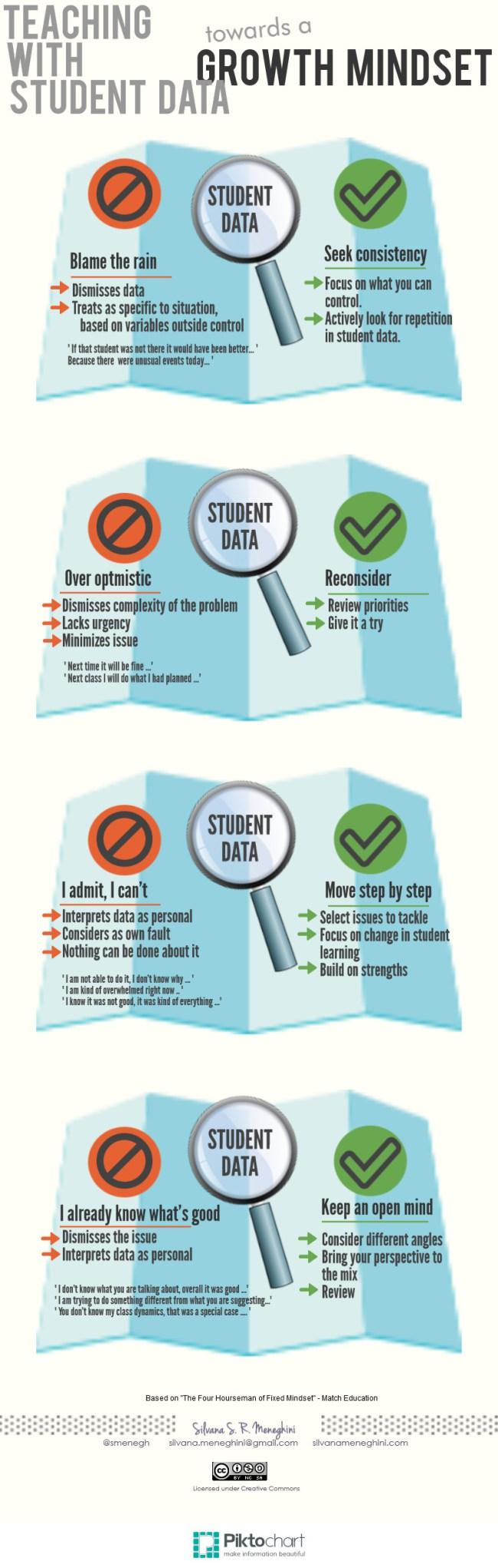 Teaching Based on Student Data - Growth Mindset