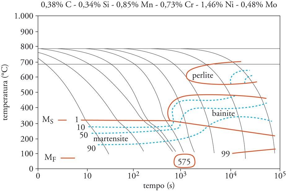 Trattamenti termici dell'acciaio