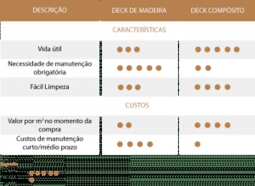 Cubiertas exteriores: Diferencias entre la madera y composite