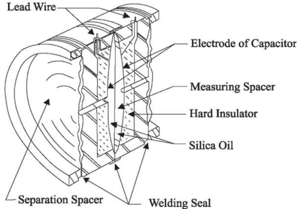 Digital, Capacitive Pressure Transducer