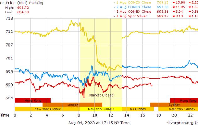 Silver Price in euro/kg - Cours de l'argent en euro/kg