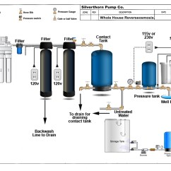 Water Softeners How They Work Diagram Alpine Type S 12 Wiring Well Treatment