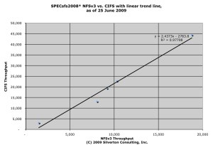 CIFS vs. NFS Throughput Results from SPECsfs(R) 2008 benchmarks
