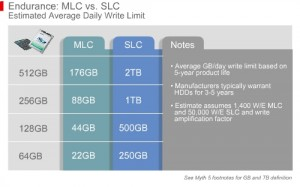 MLC vs, SLC write endurance from SSD.Toshiba.com