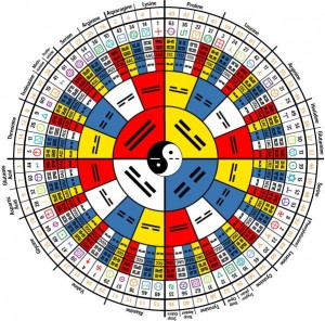 All is One, the I-ching and Genome case by TheAlieness (cc) (from flickr)