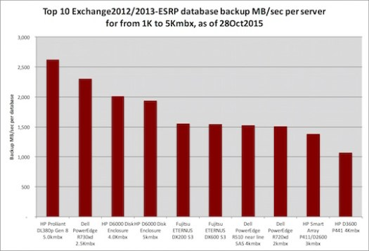 Microsoft Exchange 1001-5000 mailboxes, top 10 database backup per server