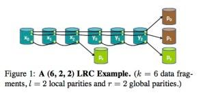 LRcC(6,2,2) example layout