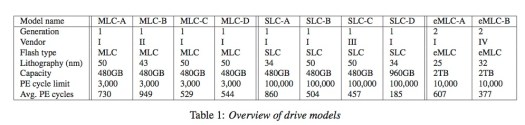 Overview SSDs
