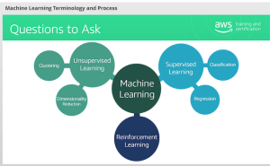 Learning machine learning – part 1 | Ray On Storage Blog