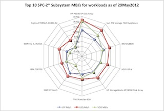 SCISPC120529(002) (c) 2012 Silverton Consulting, All Rights Reserved
