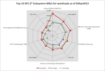 Spider chart showing the top 10 SPC-2 storage systems in MBPS with each line showing different workloads such as LFP, LDP and VOD.