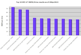 Top 10 SPC-2 storage systems in terms of MB per second per disk spindle