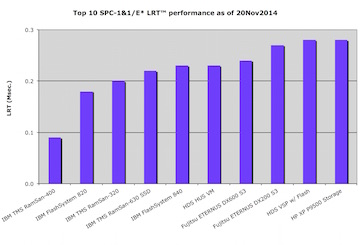 Top 10 SPC-1 Price Performance $/io operation per second results