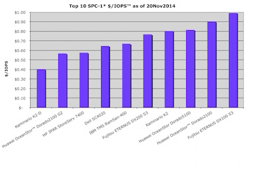Top 10 SPC-1 (SCI) price performance results IO operations per second per capacity cost