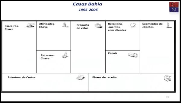 CN  Casas Bahia  vazio