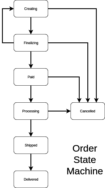 state transition diagram example library management system circuit breaker wiring australia richard clayton use machines silvrback blog image