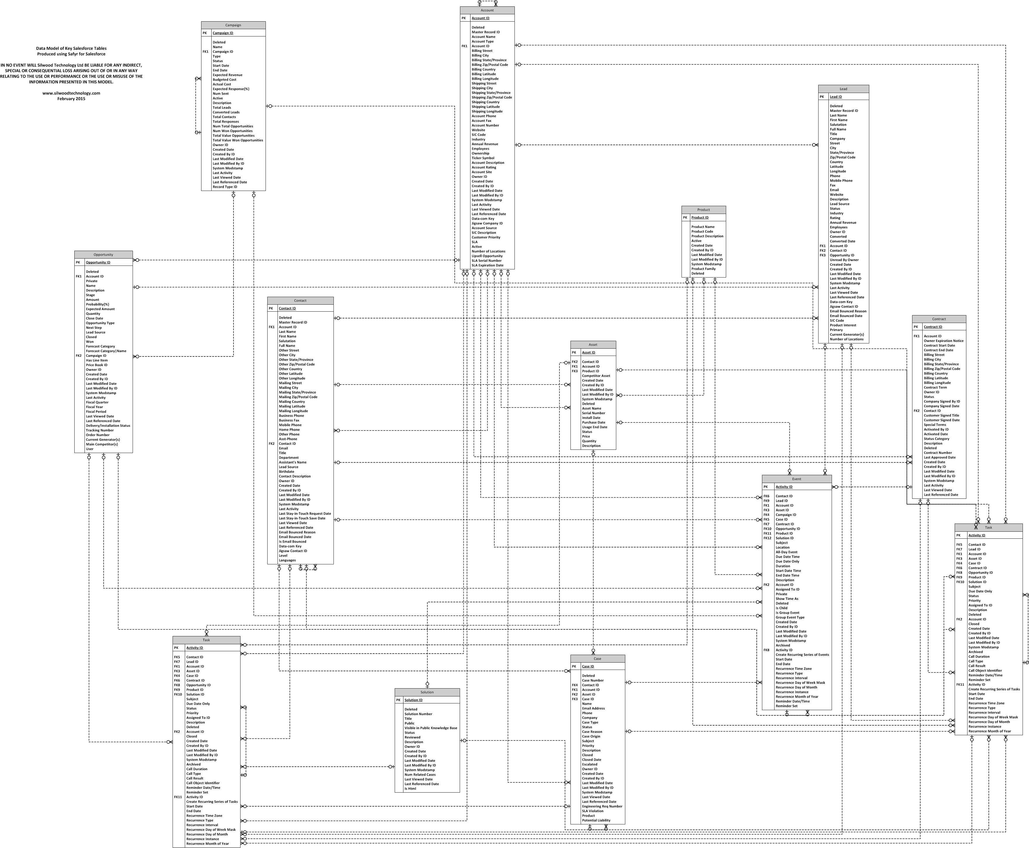 microsoft visio database model diagram holden lx torana wiring silwoodtechnology blogs and comments about metadata sap