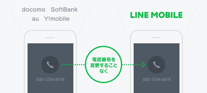 電話番号を変更することなくLINEモバイルへのりかえ