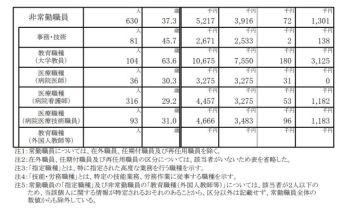 京都大学_年収データ