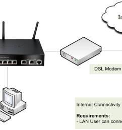 d link router default password and username cable modem diagram null modem diagram [ 1226 x 784 Pixel ]
