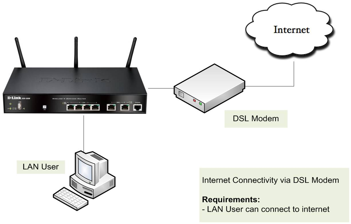 hight resolution of d link router default password and username cable modem diagram null modem diagram