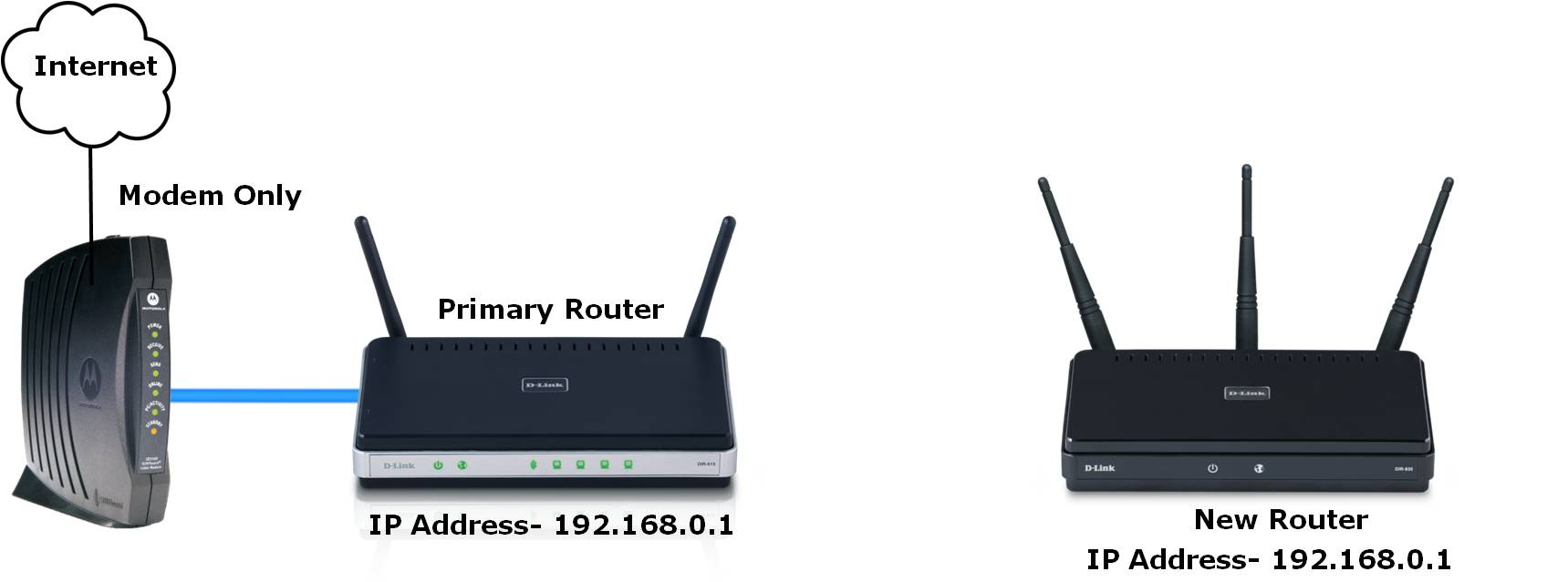 hight resolution of note do not connect the routers together until these settings have been changed