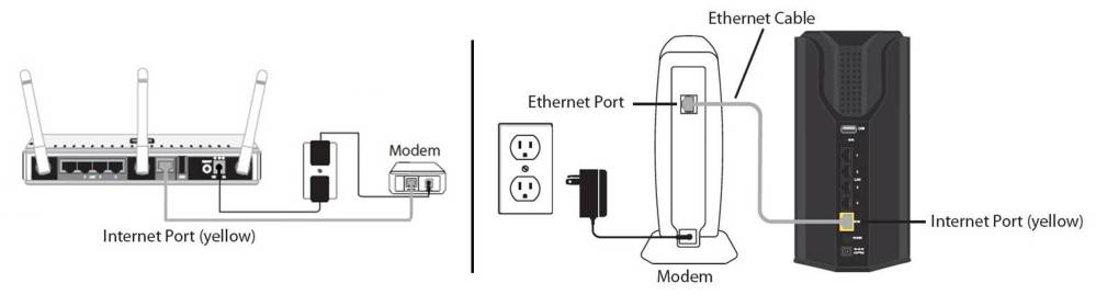 medium resolution of ensure your internet modem is connected to the wan internet port on the back of the d link router this port is typically yellow