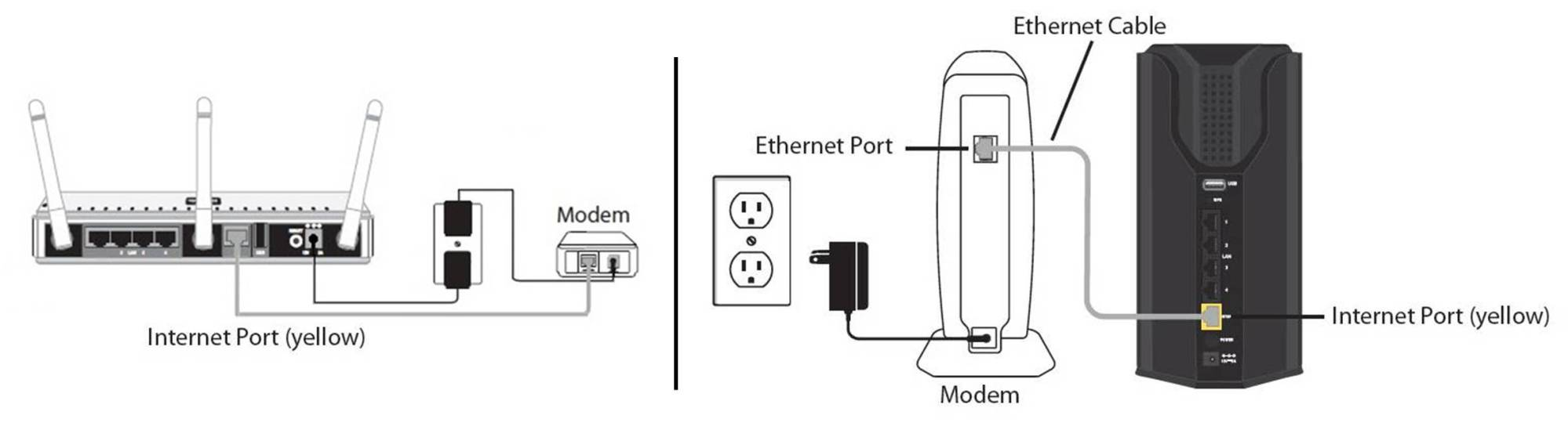 hight resolution of ensure your internet modem is connected to the wan internet port on the back of the d link router this port is typically yellow