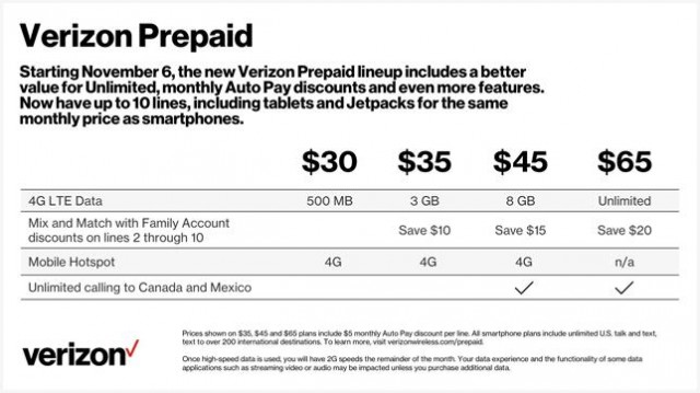 Verizon restructures its prepaid plans