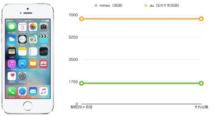 iPhone5s mineo(マイネオ)