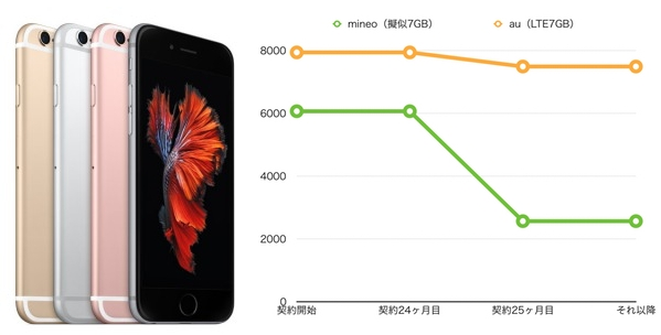 iPhone6s 7GB mineo