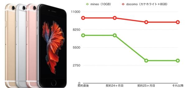 mineo docomo 10GB iPhone6s