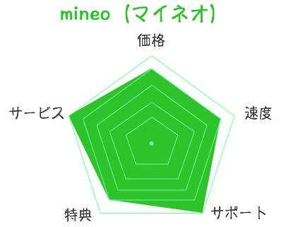 mineo 評価
