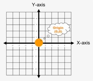 Line Coordinate Planes 100s Cartesian Graph Paper