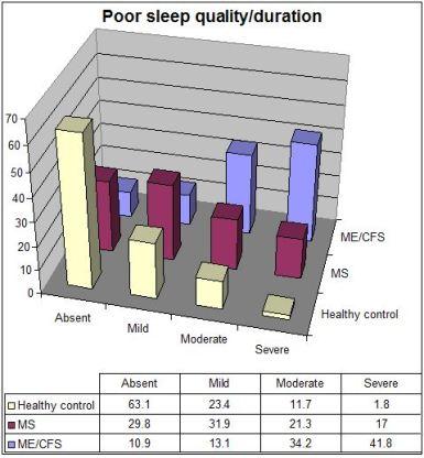 CFSME vs MS poor sleep