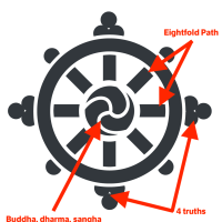 Dharma wheel analysis