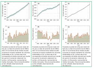 Los niveles de gases de efecto invernadero en la atmósfera alcanzan un nuevo récord